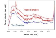 Raman spectra of blood