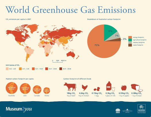 World Greenhouse Gas Emissions - 50.8KB