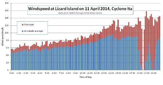 Life at Lizard: Cyclone Ita Aftermath #2