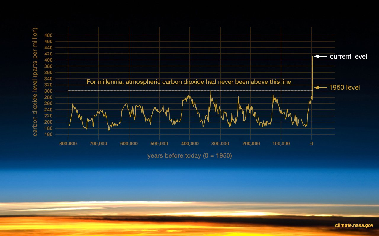 What is Climate change? CO2 levels over millenia