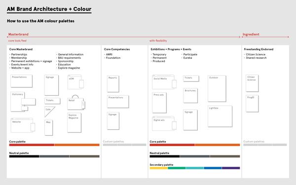 AM Brand Architecture + Colour