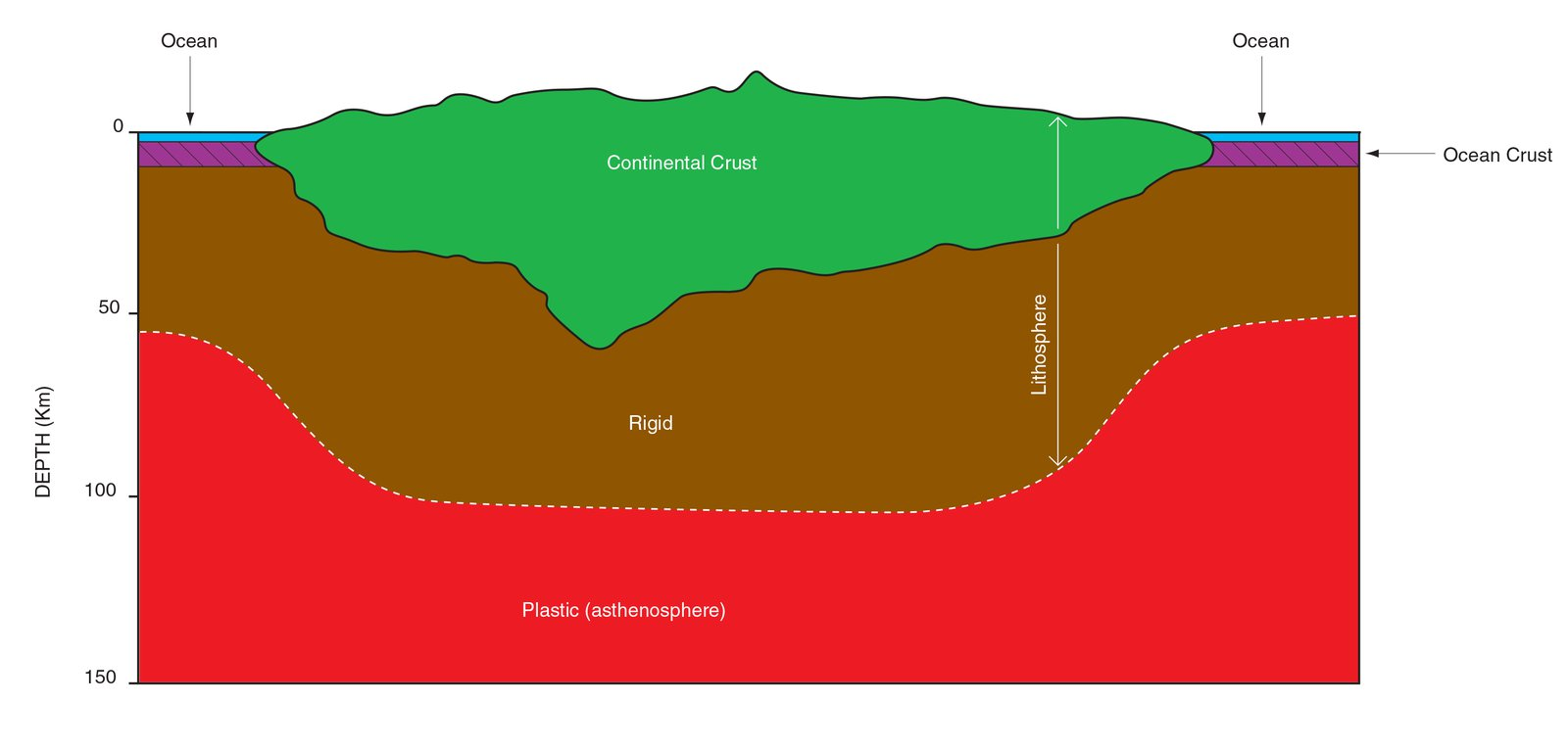 Continental and Oceanic Lithosphere Thicknesses