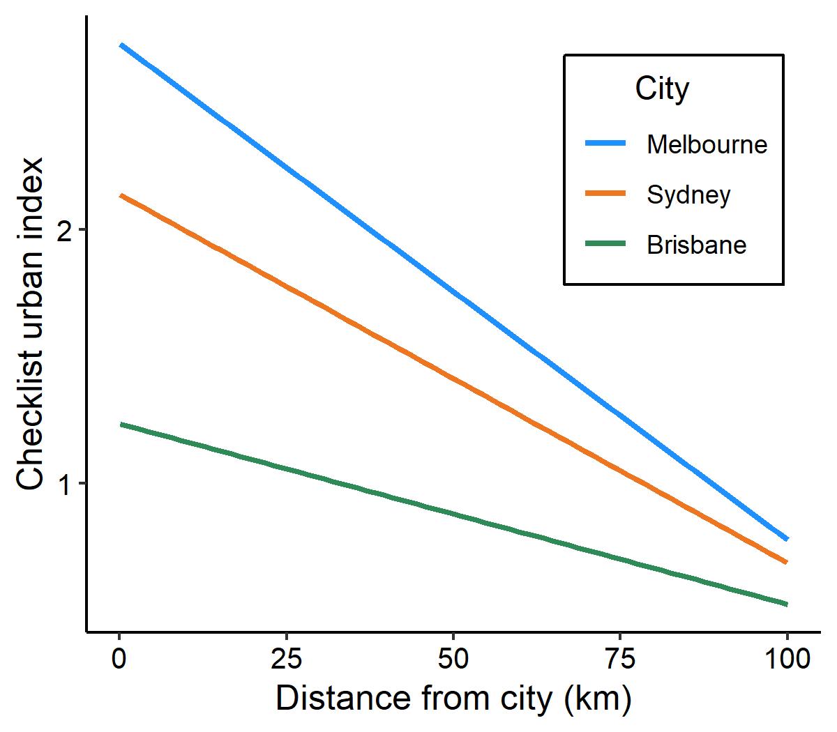 Local-level urban index