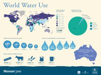 World Water Use (Museum2you)