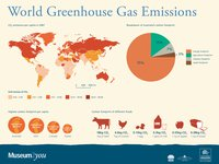 World Greenhouse Gas Emissions